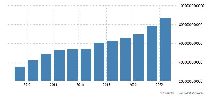 burundi gross national expenditure current lcu wb data