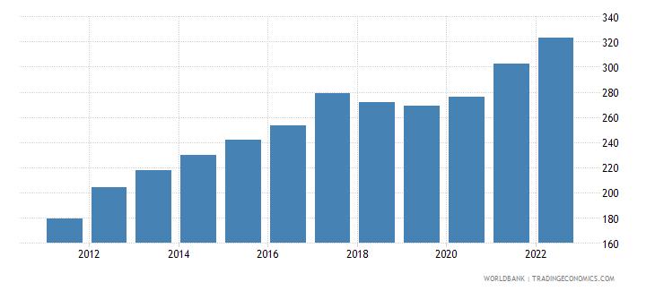 burundi gross national expenditure deflator base year varies by country wb data
