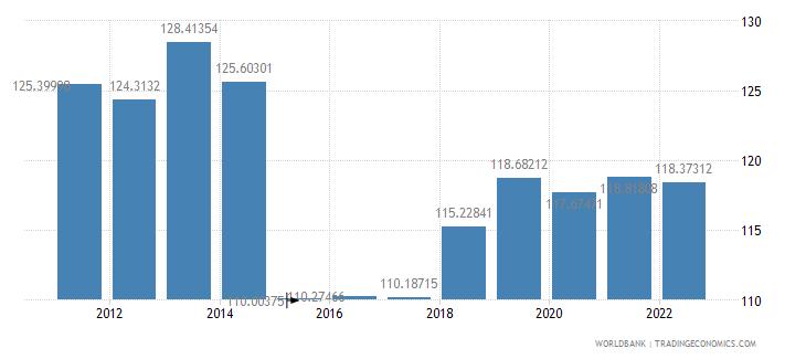 burundi gross national expenditure percent of gdp wb data