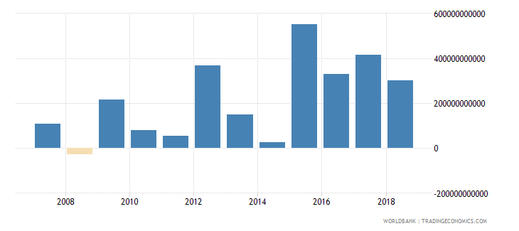 burundi gross savings current lcu wb data