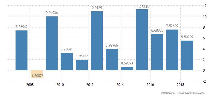 burundi gross savings percent of gni wb data