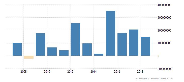 burundi gross savings us dollar wb data