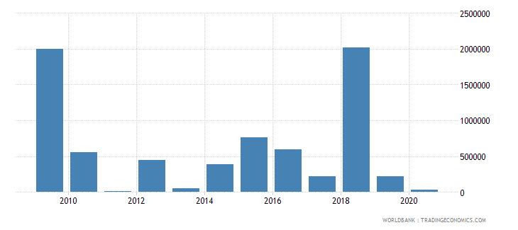 burundi high technology exports us dollar wb data