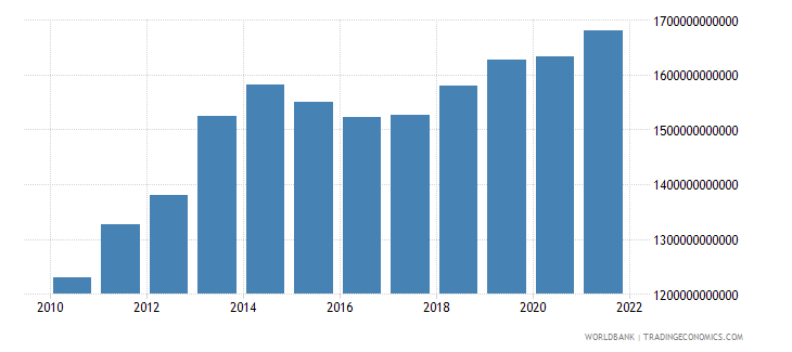 burundi household final consumption expenditure constant lcu wb data