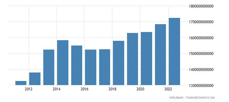 burundi household final consumption expenditure constant lcu wb data
