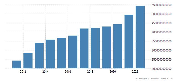 burundi household final consumption expenditure current lcu wb data