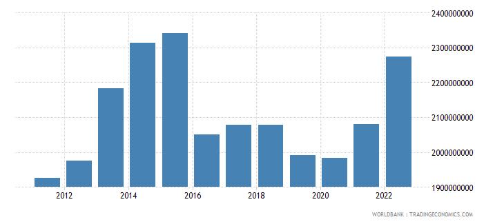 burundi household final consumption expenditure us dollar wb data