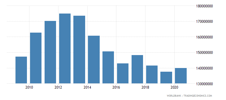 burundi ibrd loans and ida credits dod us dollar wb data
