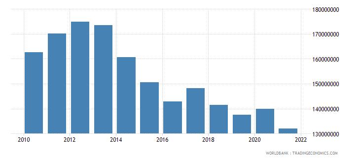 burundi ibrd loans and ida credits dod us dollar wb data