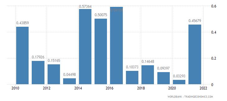 burundi ict goods exports percent of total goods exports wb data