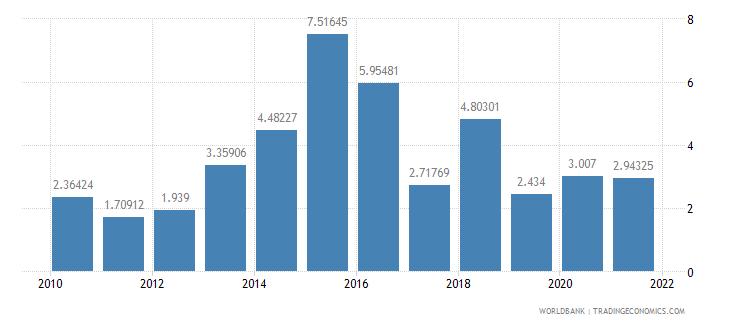 burundi ict goods imports percent total goods imports wb data