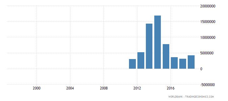 burundi ict service exports bop us dollar wb data