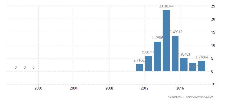 burundi ict service exports percent of service exports bop wb data