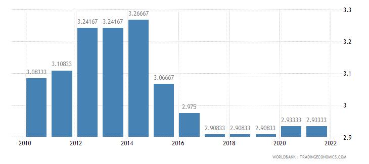 burundi ida resource allocation index 1 low to 6 high wb data