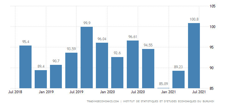 Burundi Import Prices