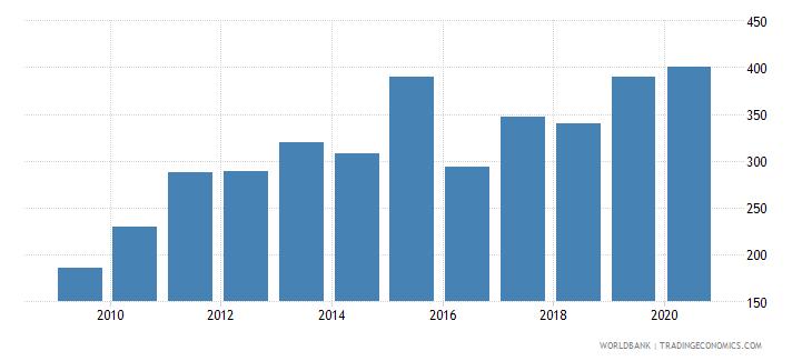 burundi import volume index 2000  100 wb data