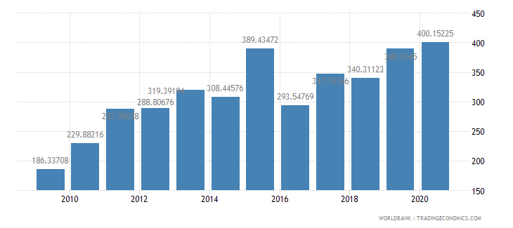 burundi import volume index 2000  100 wb data