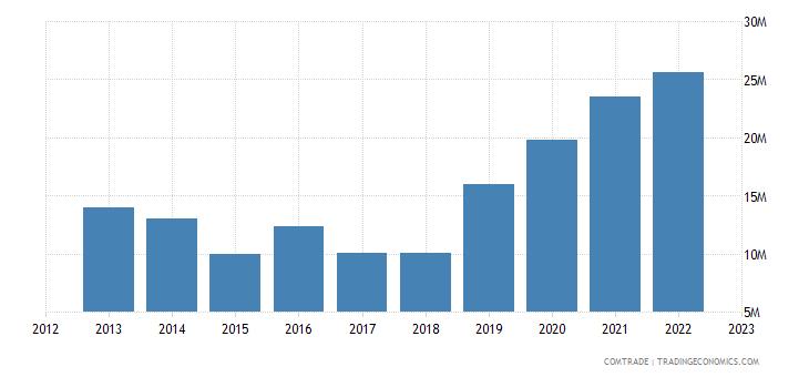 burundi imports articles iron steel
