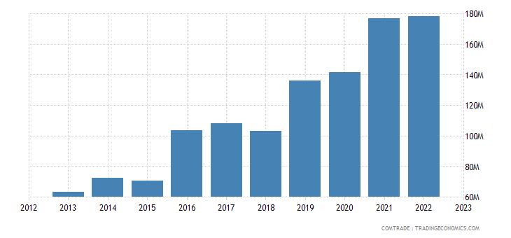 burundi imports china