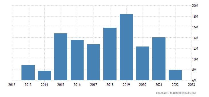 burundi imports denmark