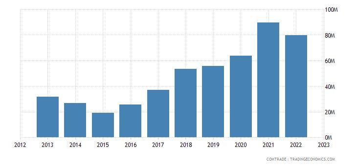 burundi imports iron steel