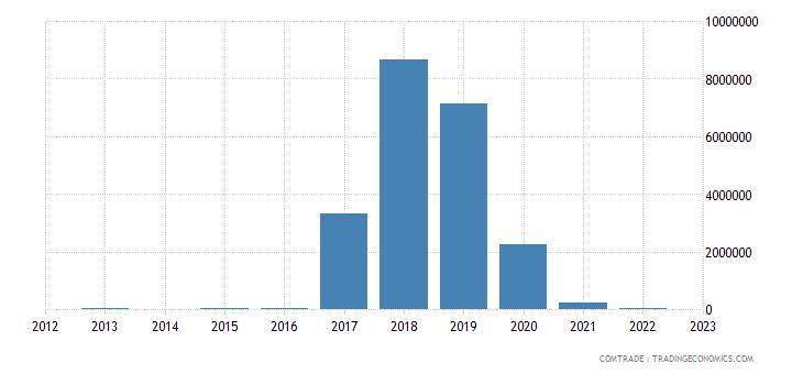 burundi imports mozambique