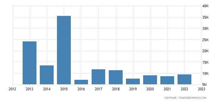 burundi imports netherlands