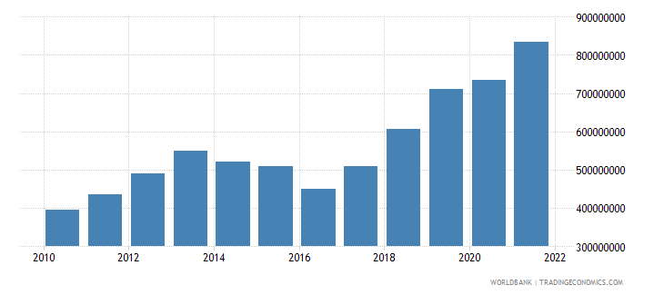 burundi imports of goods and services constant 2000 us dollar wb data