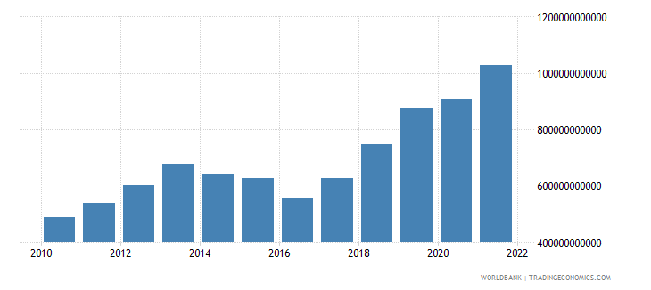 burundi imports of goods and services constant lcu wb data