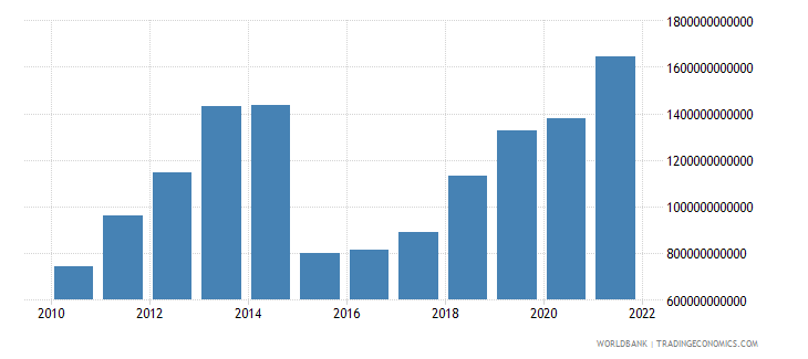 burundi imports of goods and services current lcu wb data