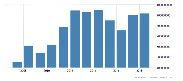 burundi imports of goods services and income bop us dollar wb data