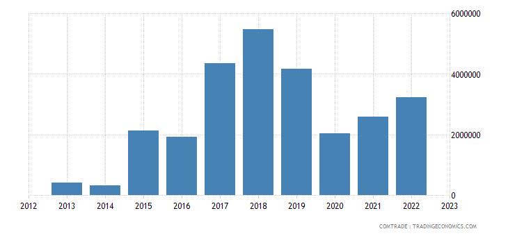 burundi imports pakistan