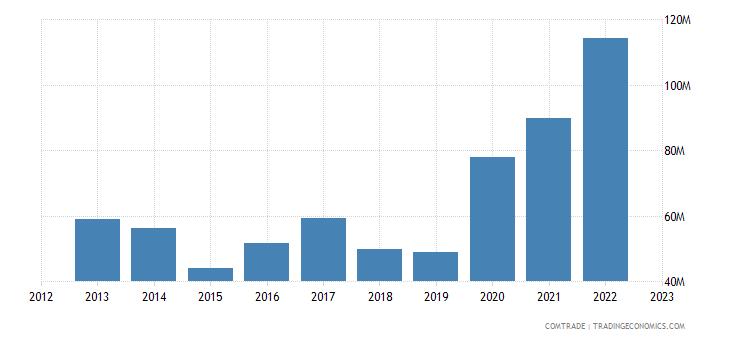 burundi imports tanzania