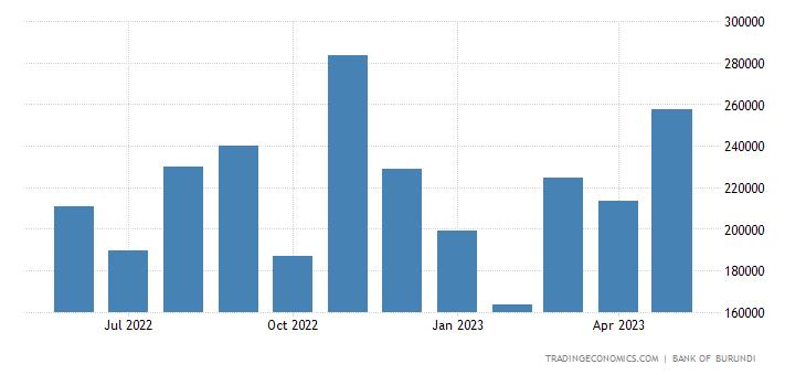 Burundi Imports