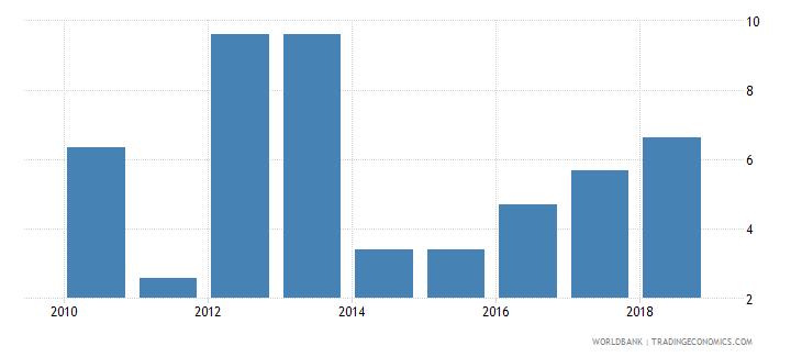 burundi inbound mobility rate male percent wb data