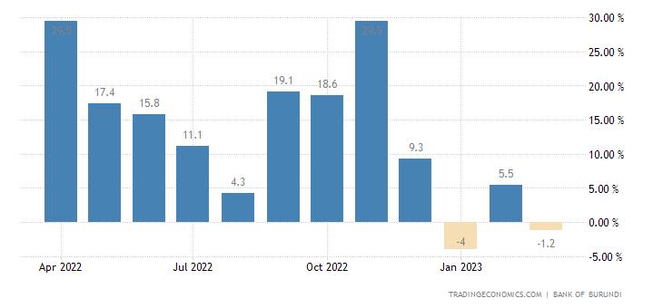 Burundi Industrial Production