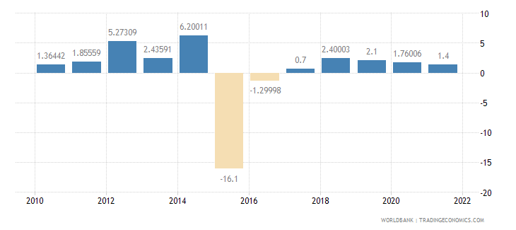 burundi industry value added annual percent growth wb data
