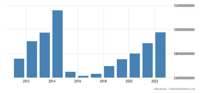 burundi industry value added constant lcu wb data