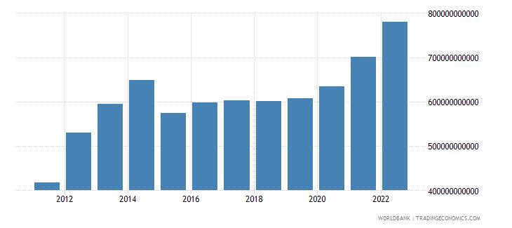 burundi industry value added current lcu wb data