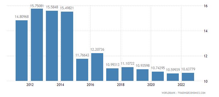 burundi industry value added percent of gdp wb data