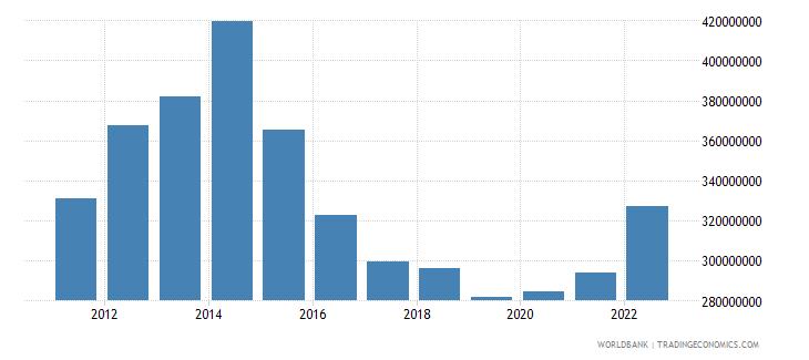 burundi industry value added us dollar wb data