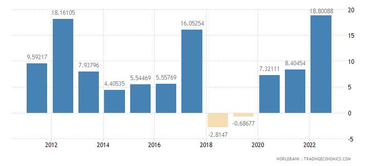 burundi inflation consumer prices annual percent wb data