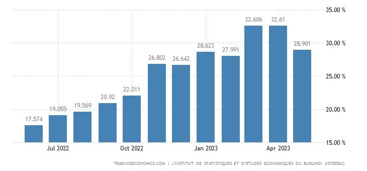 Burundi Inflation Rate