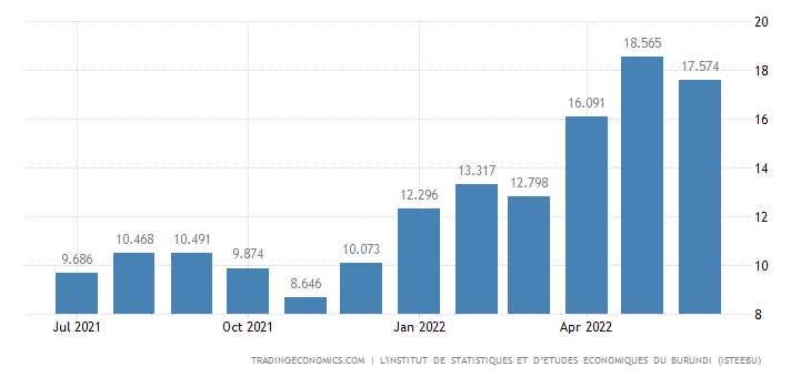 Burundi Inflation Rate