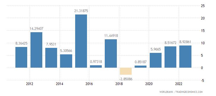 burundi inflation gdp deflator annual percent wb data