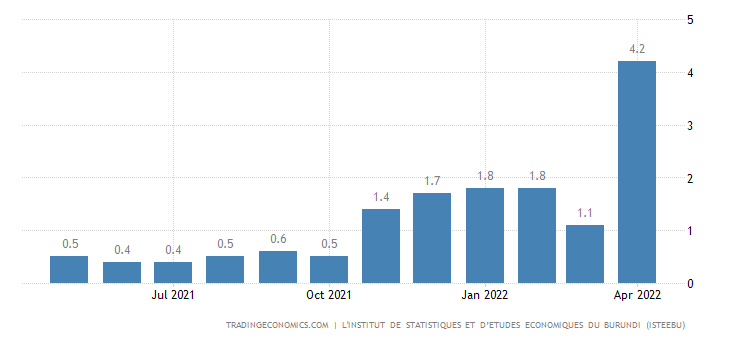 Burundi Inflation Rate MoM