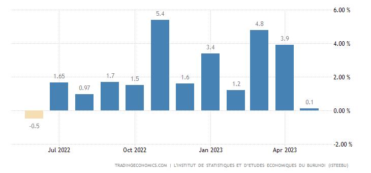 Burundi Inflation Rate MoM