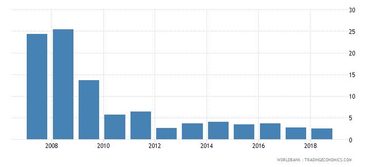 burundi international tourism expenditures percent of total imports wb data