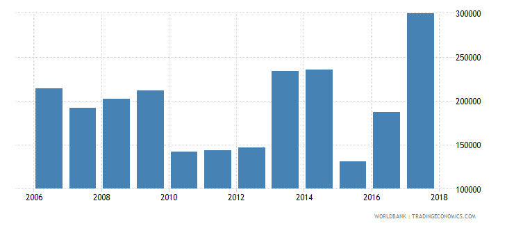 burundi international tourism number of arrivals wb data
