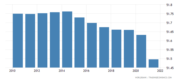 burundi labor force female percent of total labor force wb data